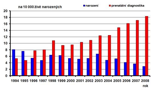 Výskyt Downova syndromu v ČR 1994-2008